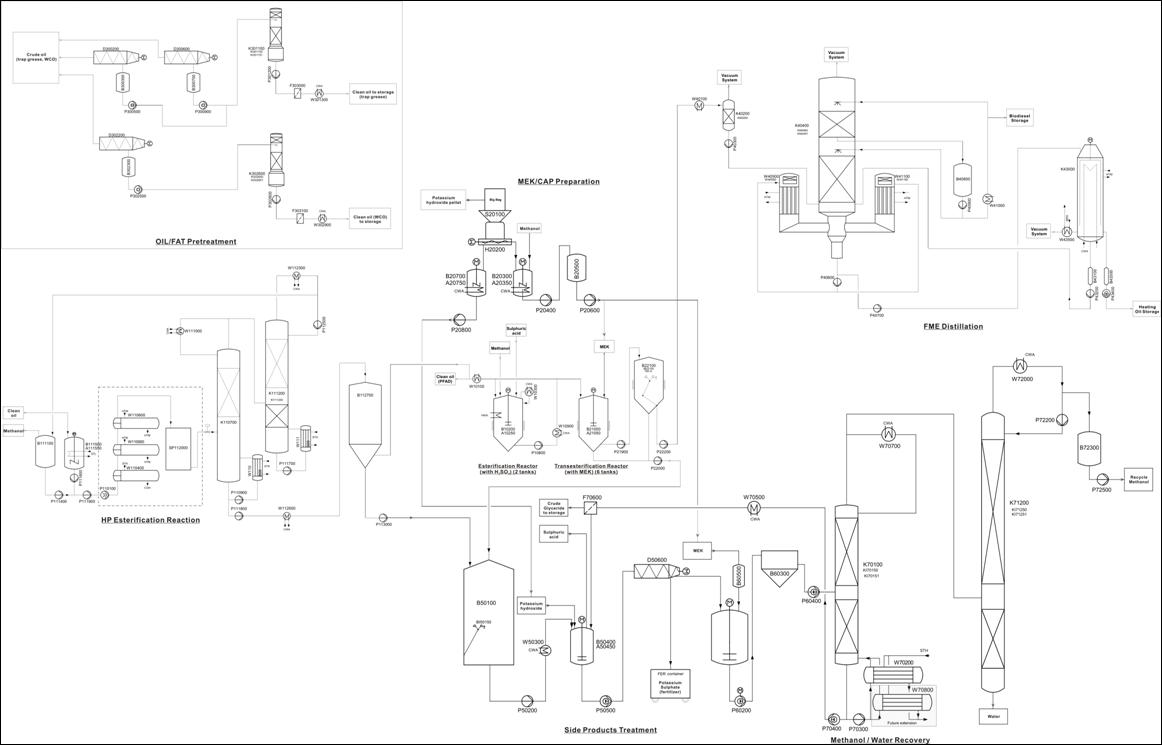 Normal Template Process Flow Diagram Vs Piping And Instrumentation