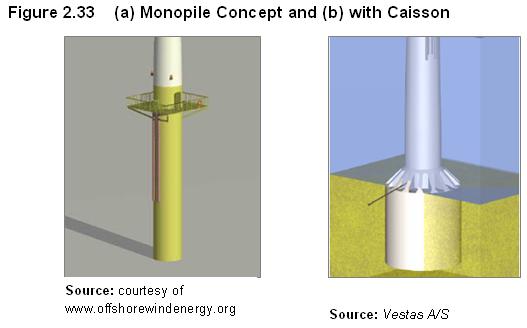 Eia - Type of foundation concept ...