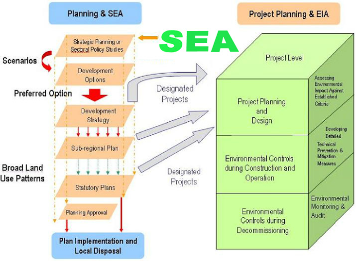 the relationship between eia and sea directives