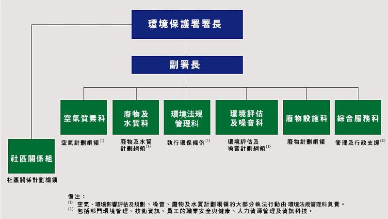 护理组织结构图
