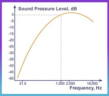 Sound and Noise - Characteristics of Sound and the Decibel Scale