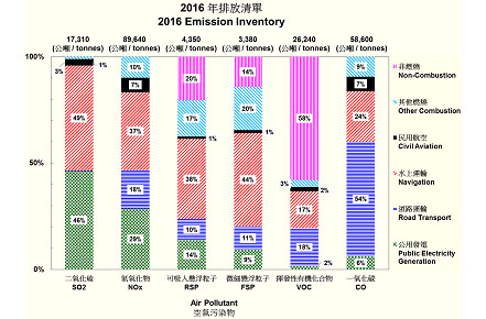 2016 Hong Kong Air Pollutant Emission Inventory