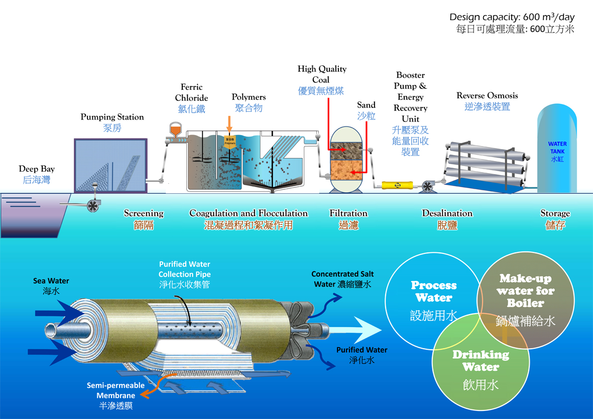 Seawater Desalination Plant | Environmental Protection Department