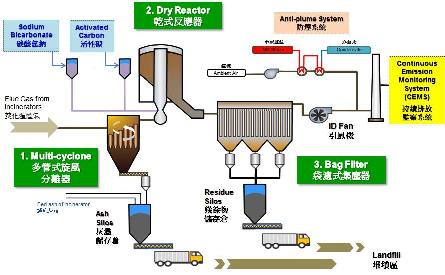 Flue Gas Treatment Environmental Protection Department