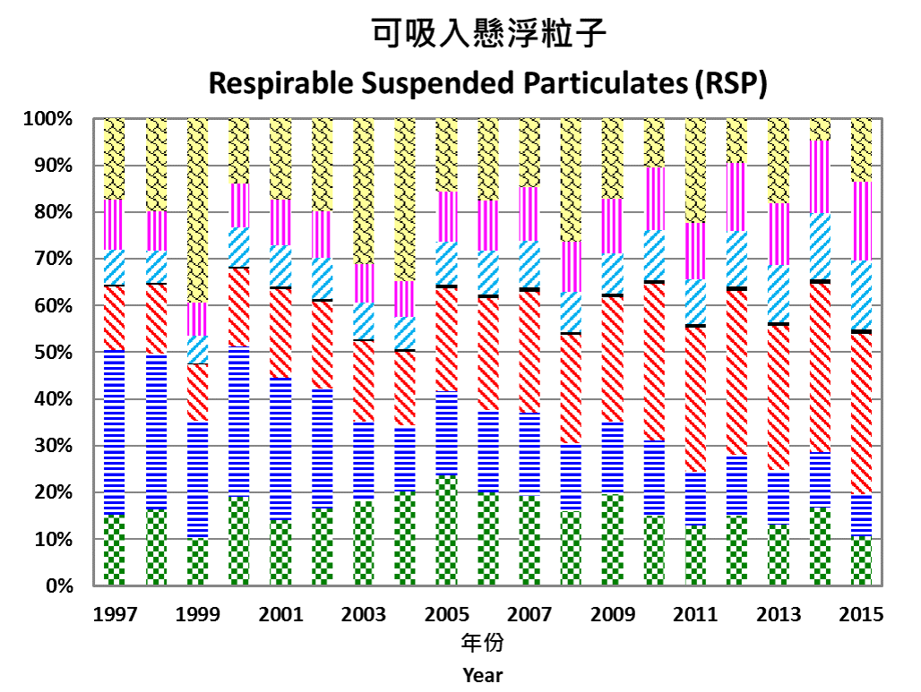 Chart for 1997-2015 Respirable Suspended Particulates (RSP) Relative Significance