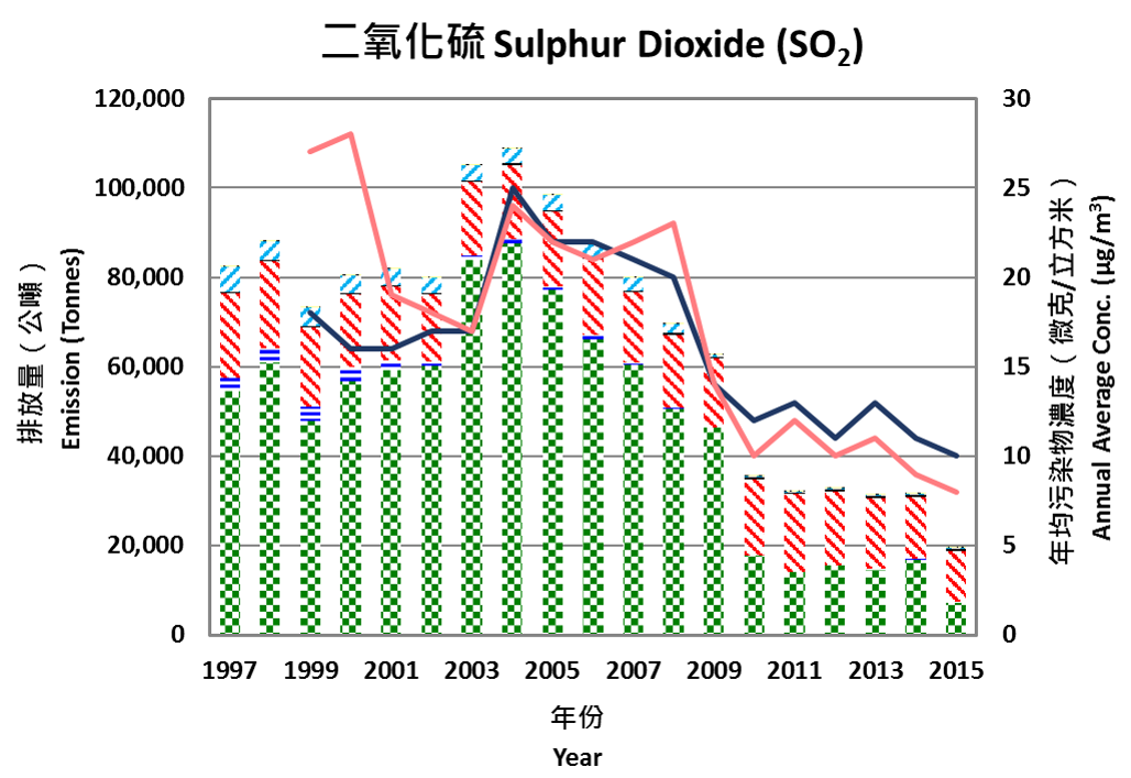 Chart for 1997-2015 Sulphur Dioxide (SO2) Emissions