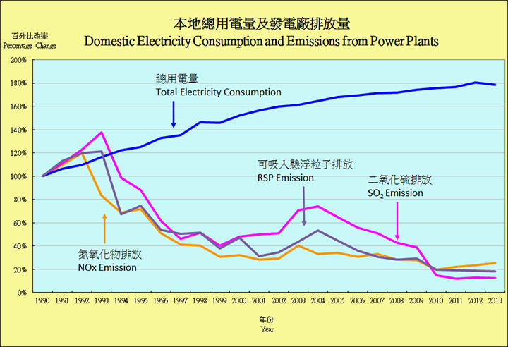 Chart of Pollutant Emission from Power Plants and Electricity Consumption