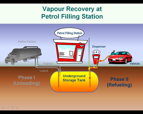 Vapour Recovery at Petrol Filing Station