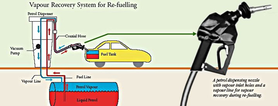 Vapour Recovery System for Re-fuelling