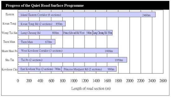 Chart of Progress of the Quiet Road Surface Programme
