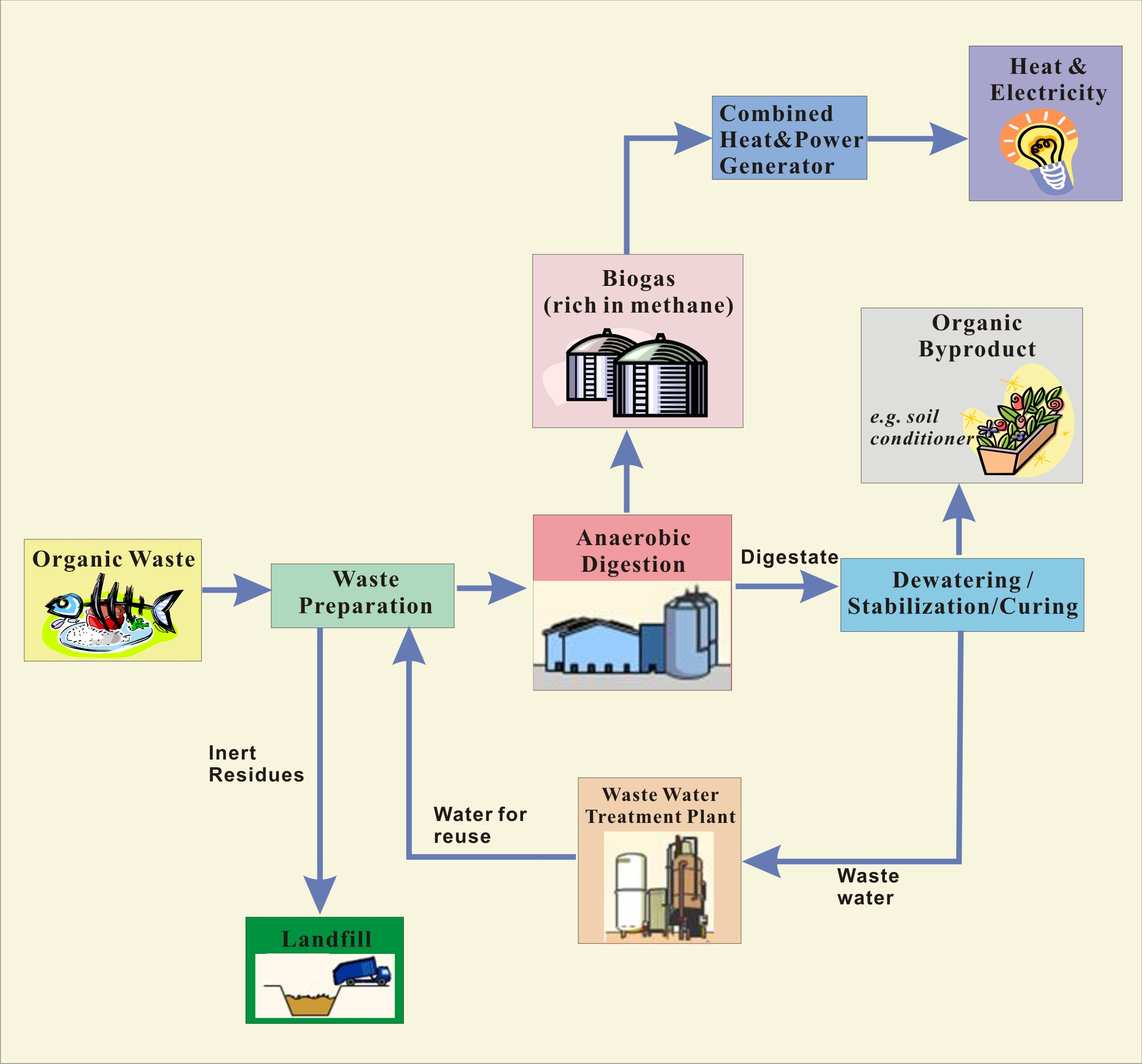 Biogas Plant Diagram For Schematics Data Wiring Diagrams Or Gobar Gasplant Urdu Download Problems Solutions Environmental Protection Department With Explanation Design Electricity