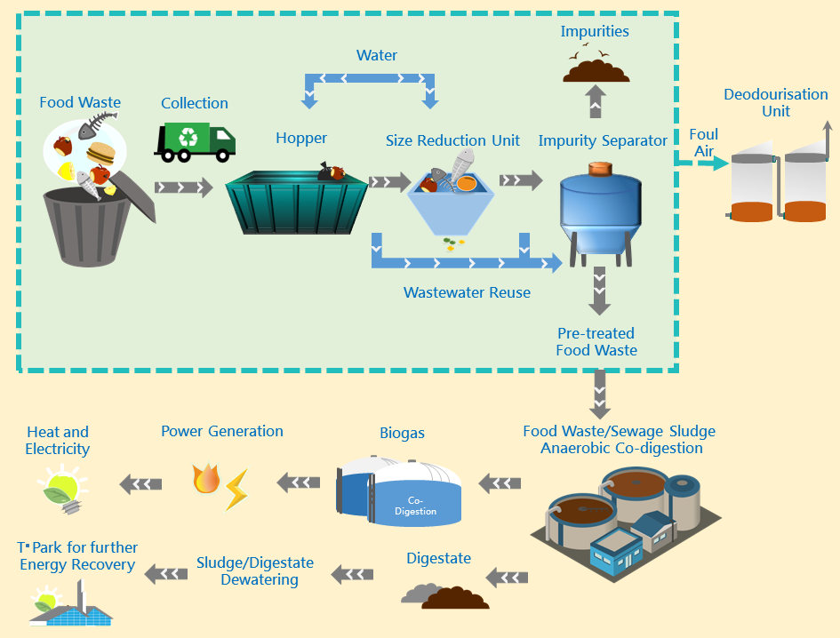 Process flow of food waste pre-treatment facilities