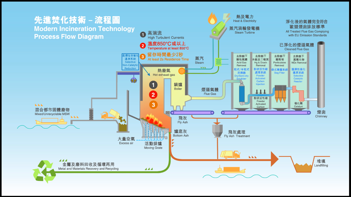 Problems Solutions Environmental Protection Department Process Flow Diagram Wastewater Treatment Plant Modern Incineration Technology