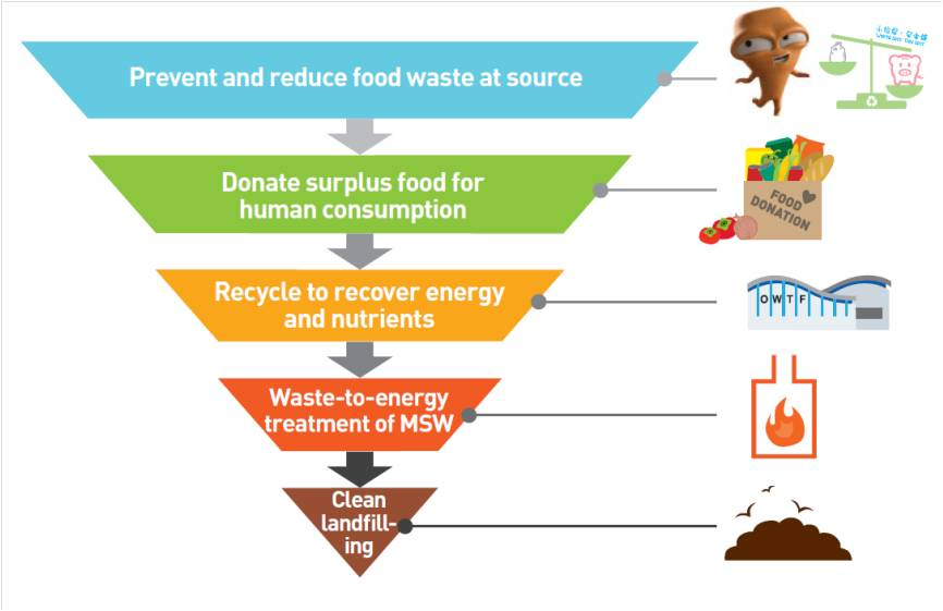 impact of advertising campaigns on food waste In 2017, we disposed of 228g food waste per tonne of food reduced from 156 food manufacturing operations – this is a 37% reduction compared to 2016 we send most of our food waste for reuse, recycling and energy recovery – that is, energy generated from the incineration process.