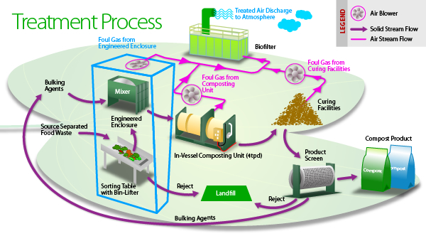The Process That Food Takes To The Market