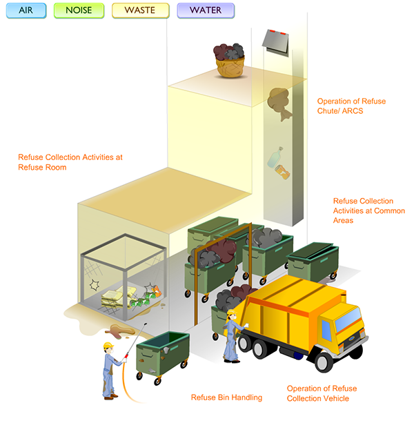Waste Handling Amp Refuse Room Environmental Protection