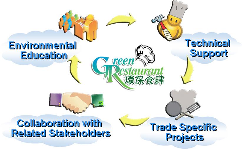 restaurant stakeholders