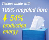 Tissues made with 100% recycled fibre reduce 54% production energy