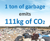 1 ton of garbage emit 111kg of CO2