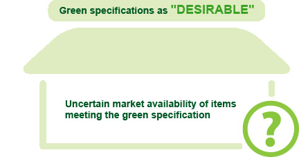 Green specifications as 'DESIRABLE', Uncertain market availability of items meeting the green specification
