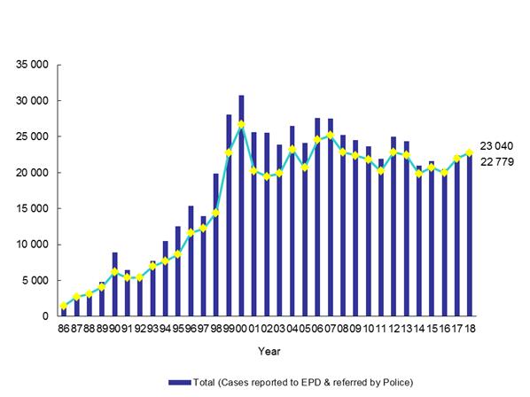 Pollution Complaint Statistics 2018 | Environmental