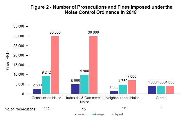 Chart - Figure 2 - Number of Prosecutions and Fines Imposed under the Noise Control Ordinance in 2018
