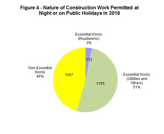 Chart - Figure 4 - Nature of Construction Work Permitted at Night or on Public Holidays in 2018