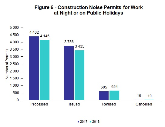 Chart - Figure 6 - Construction Noise Permits for Work at Night or on Public Holidays