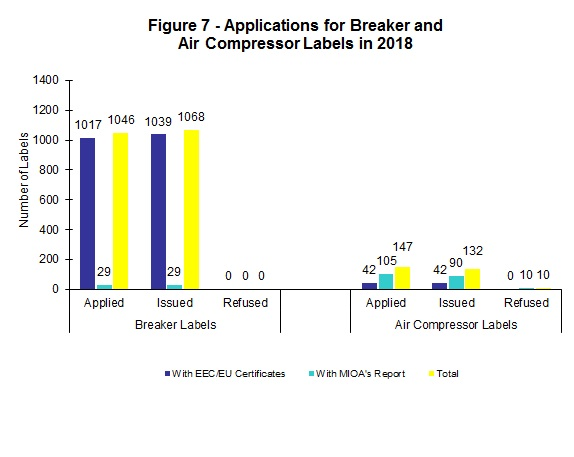 Chart - Figure 7 - Applications for Breaker and Air Compressor Labels in 2018