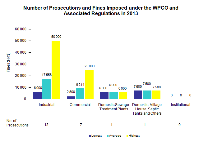 Enforcement activities and statistics under the water pollution chart number of prosecutions and fines imposed under the wpco and associated regulations in 2013 ccuart Image collections