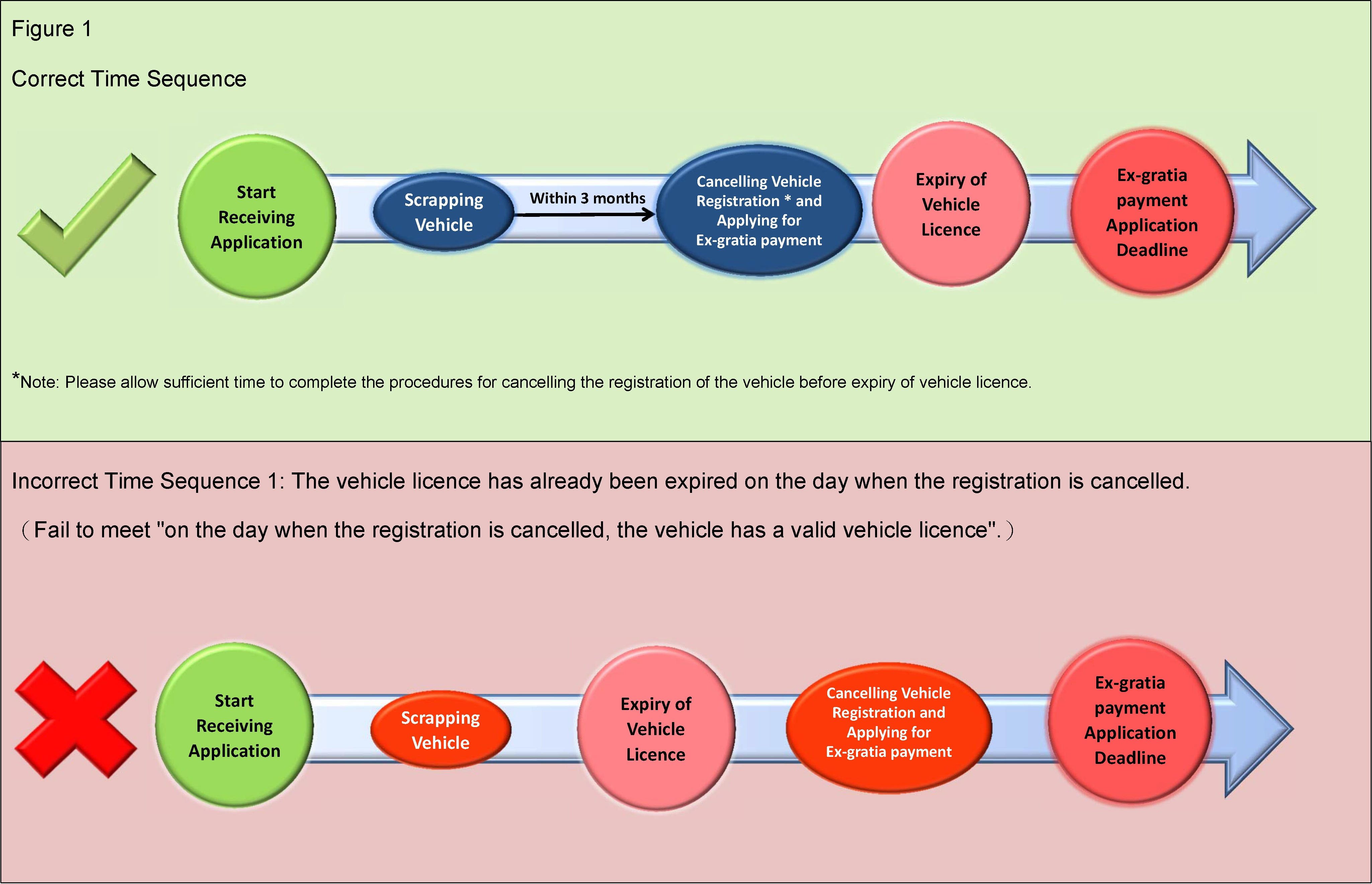 Figure 1 : Time Sequence for vehicle owner cancelled the vehicle registration