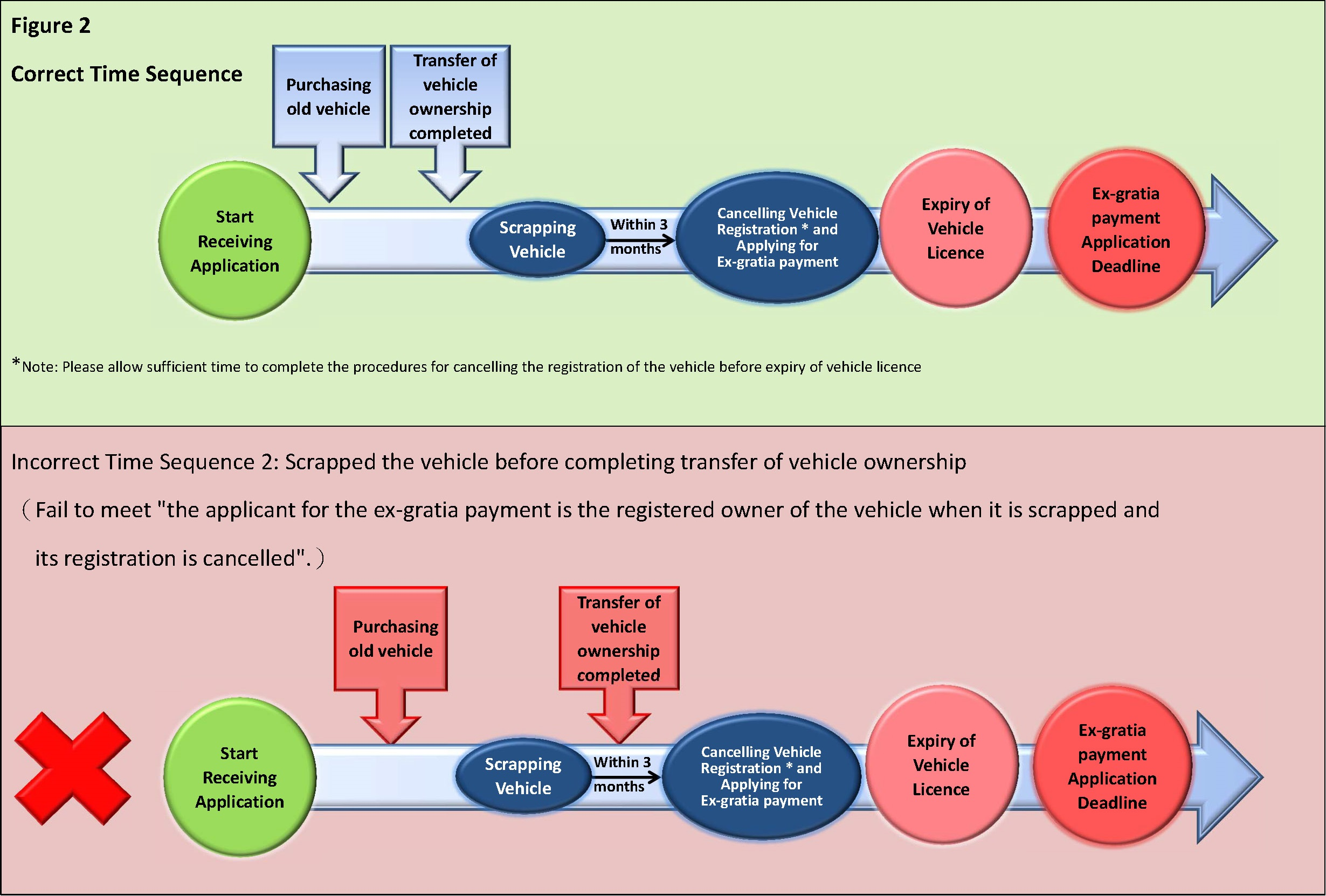 Figure 2 : Time sequence for new vehicle owner scrapped his/her vehicle