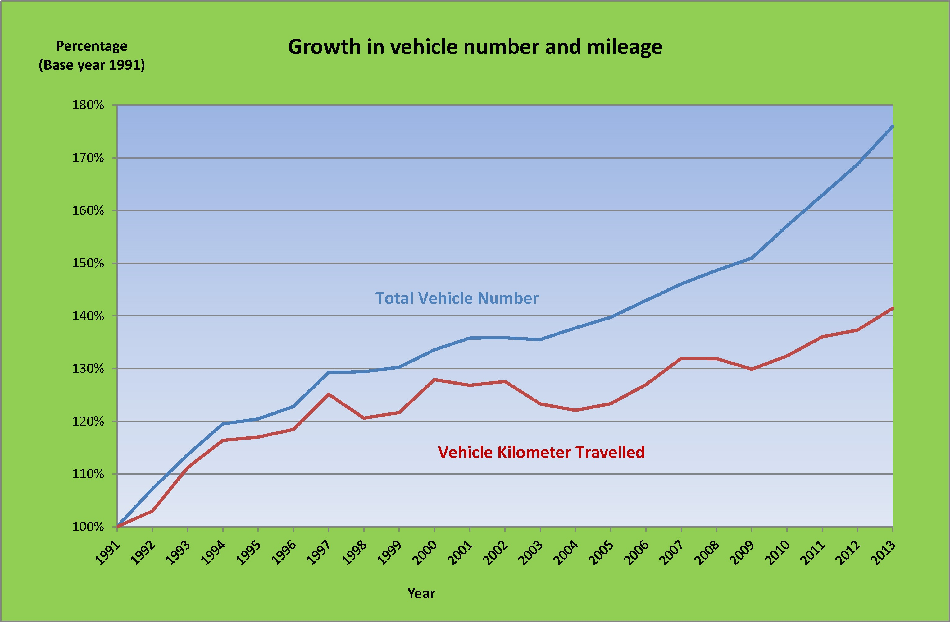 Chart of growth in vehicle number and mileage