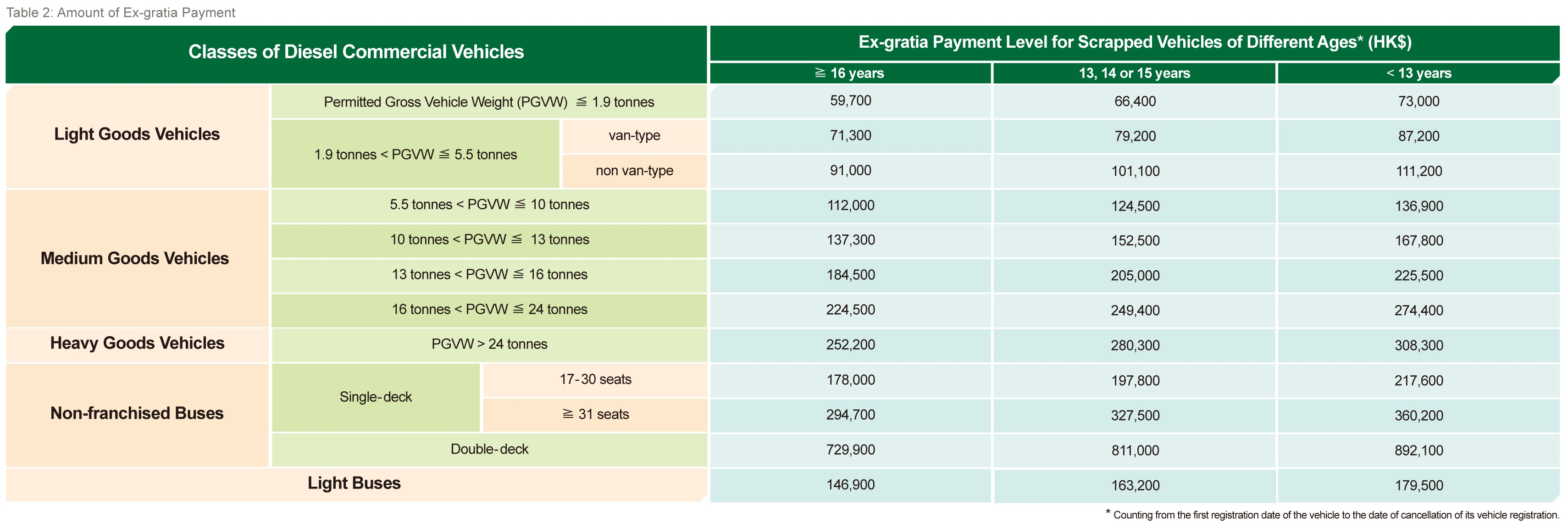 Table 2.  Amount of Ex-gratia Payment