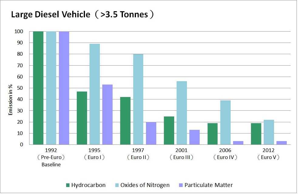 Chart of comparison of vehicle exhaust emission standards for large diesel vehicle weighing over 3.5 Tonnes